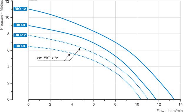 rio220-grafico