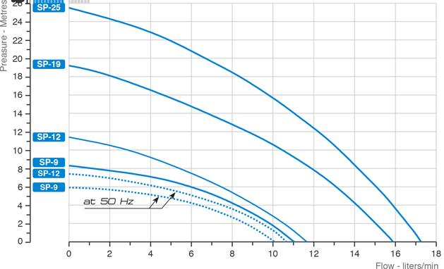 sp115-grafico