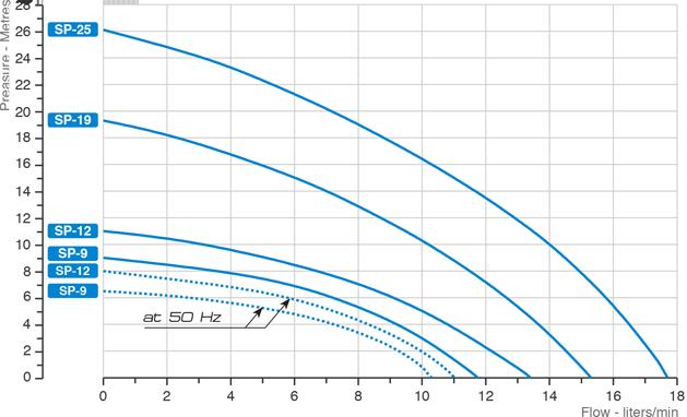 sp220-grafico