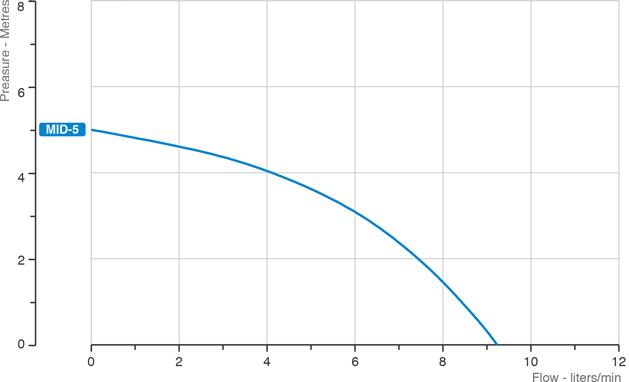 mid115-grafico