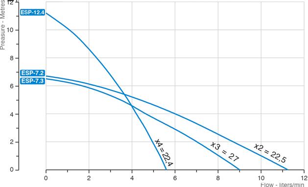 esp-grafico