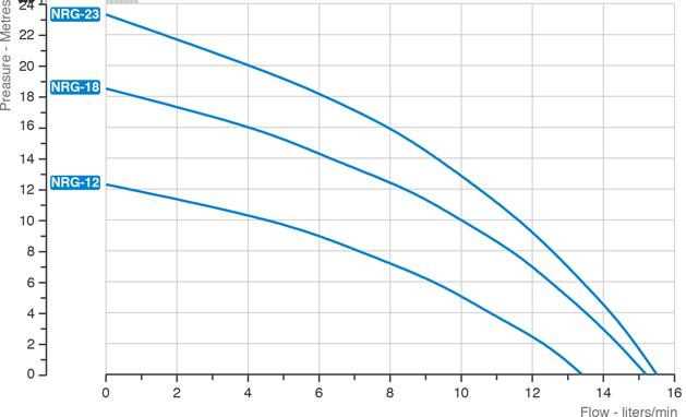 nrg-grafico