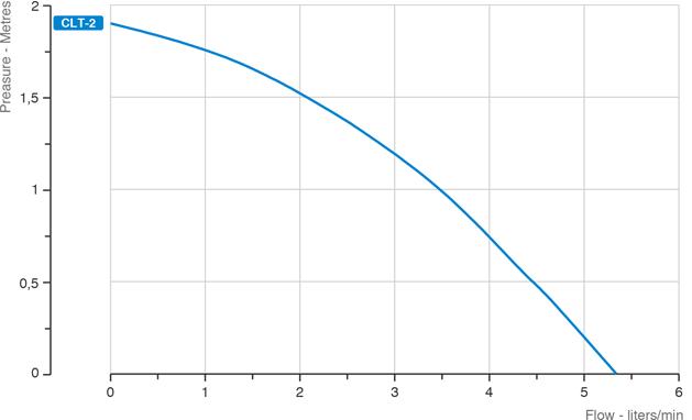 clt-grafico