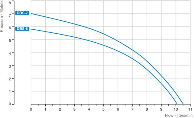 dbs-grafico