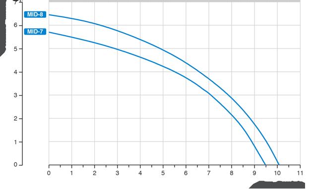 mid-grafico