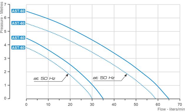 ast-grafico