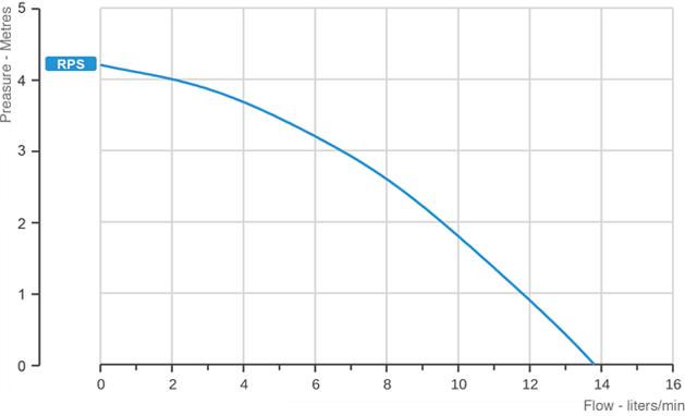 rps-grafico
